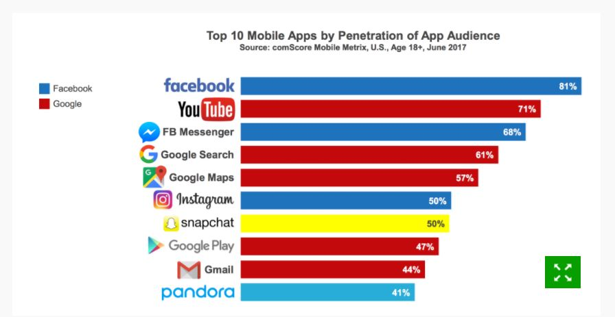 2017 U.S. Mobile App Report - Google and Facebook dominate 8 out of the 10 most used apps.